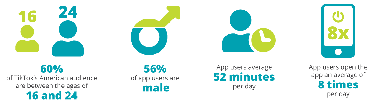 Infographic sharing that 60% of TikTok's American audience are between the ages of 16 and 24, 56% of app users are male, app users average 52 minutes a day, app users open the app an average of 8 times per day